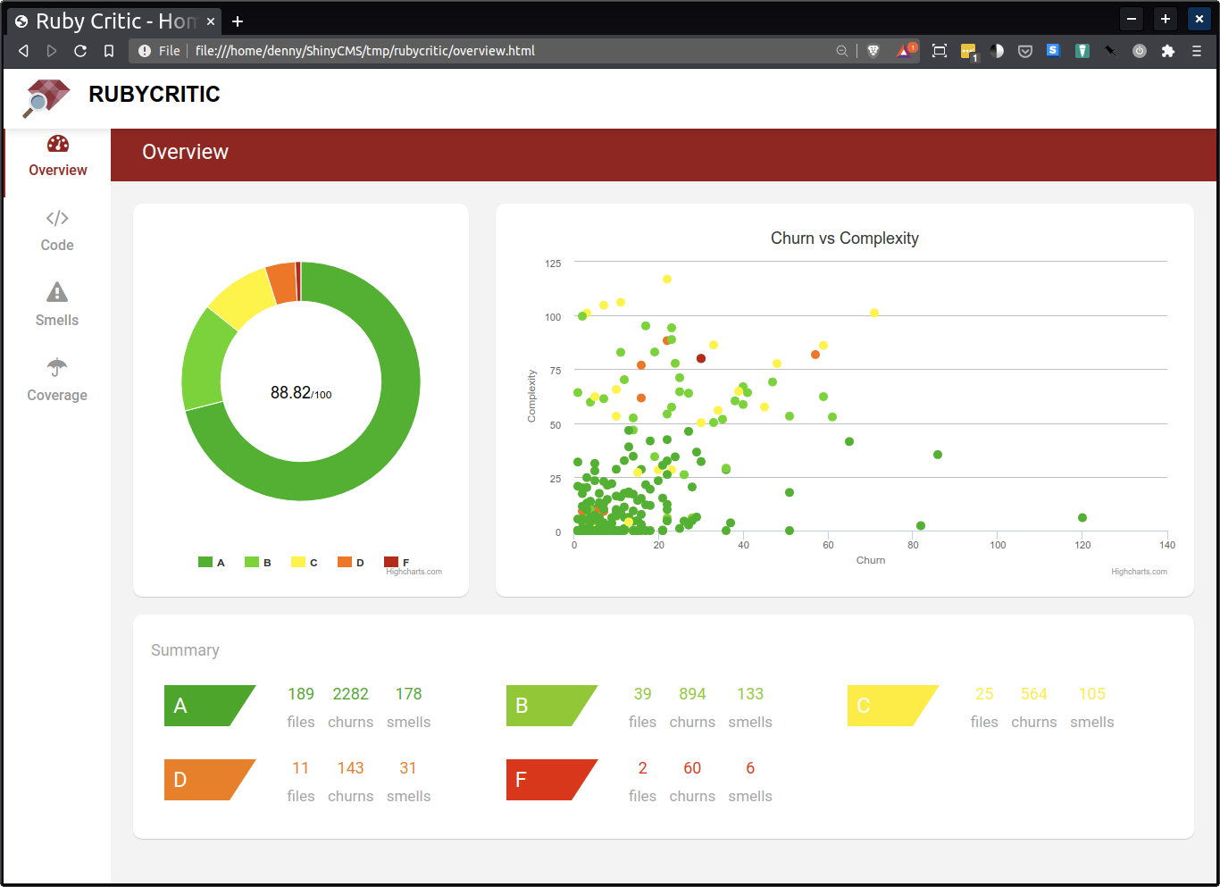 Ruby Critic screenshot showing charts for 88.82% score